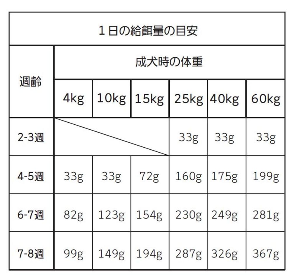 パピースターター:体重別1日の給餌量